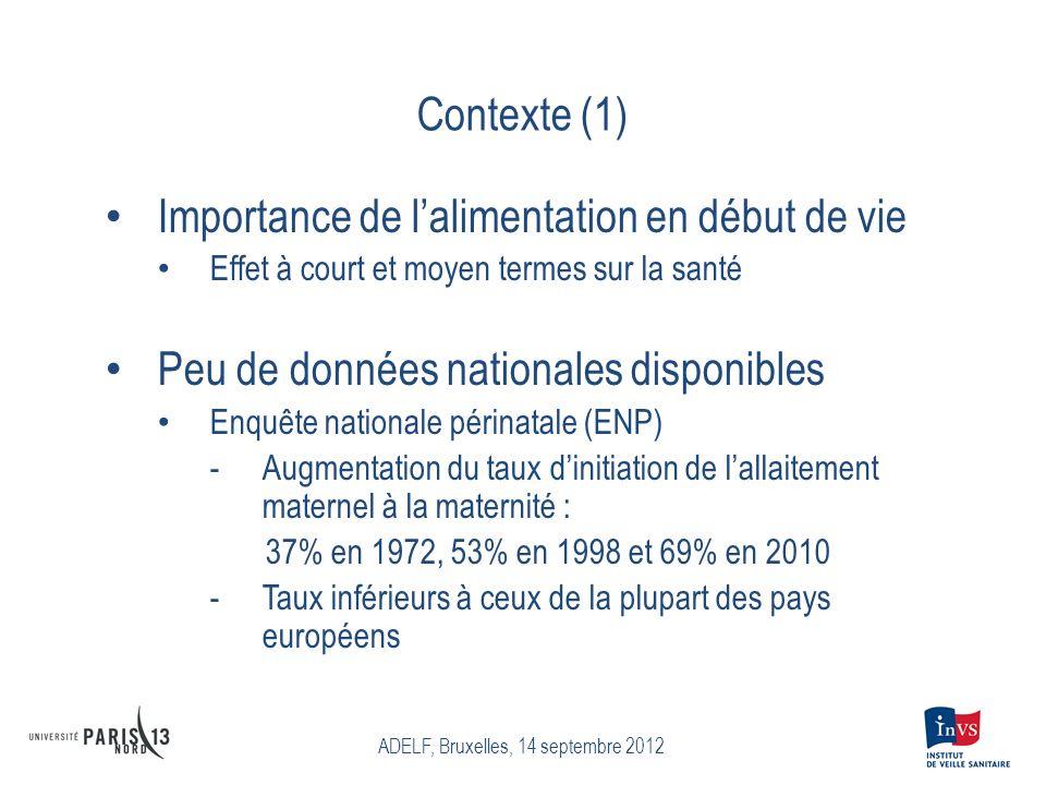 Contexte (1) Importance de lalimentation en début de vie Effet à court et moyen termes sur la santé Peu de données nationales disponibles Enquête nati