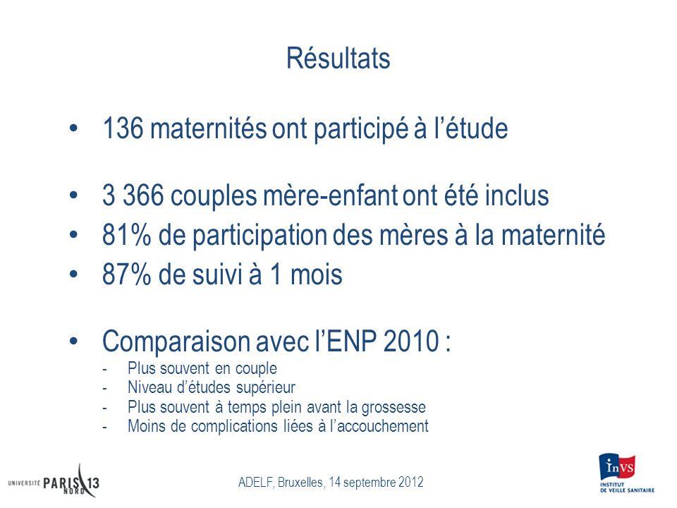 Résultats 136 maternités ont participé à létude 3 366 couples mère-enfant ont été inclus 81% de participation des mères à la maternité 87% de suivi à