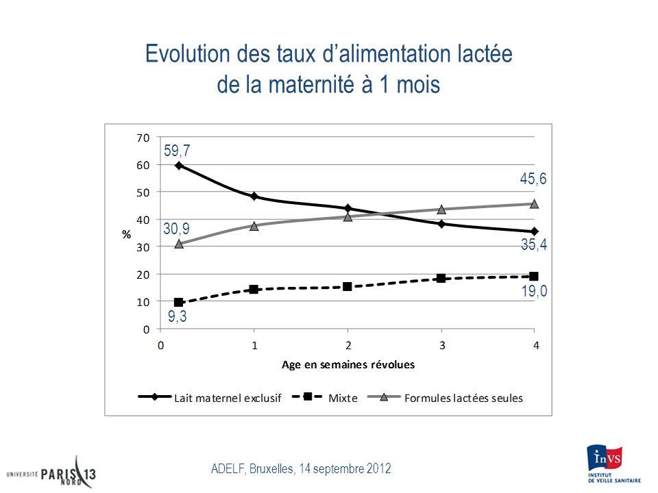 Evolution des taux dalimentation lactée de la maternité à 1 mois ADELF, Bruxelles, 14 septembre 2012 59,7 30,9 9,3 45,6 35,4 19,0