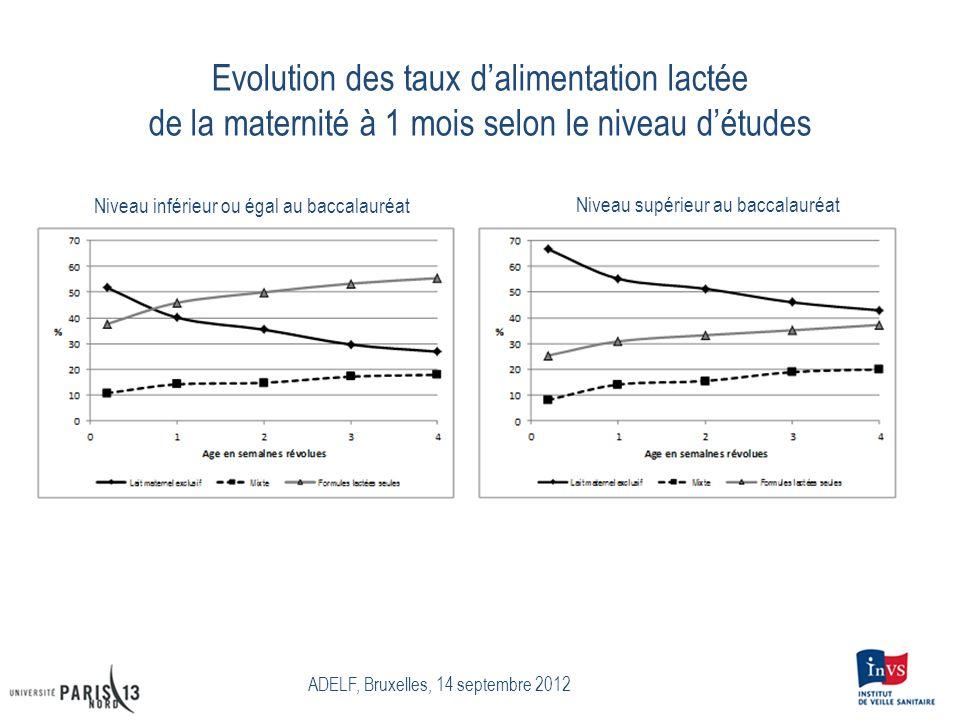 Evolution des taux dalimentation lactée de la maternité à 1 mois selon le niveau détudes ADELF, Bruxelles, 14 septembre 2012 Niveau inférieur ou égal