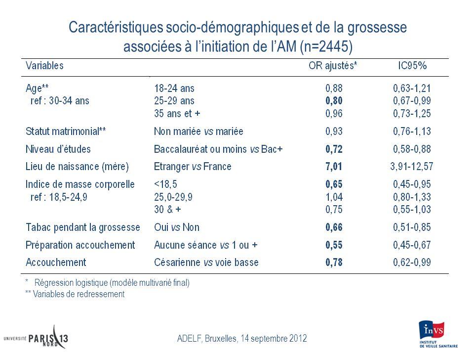 Caractéristiques socio-démographiques et de la grossesse associées à linitiation de lAM (n=2445) ADELF, Bruxelles, 14 septembre 2012 * Régression logi