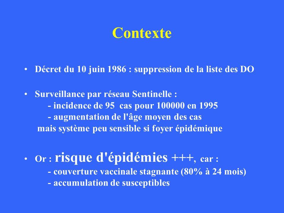Contexte Décret du 10 juin 1986 : suppression de la liste des DO Surveillance par réseau Sentinelle : - incidence de 95 cas pour 100000 en 1995 - augm