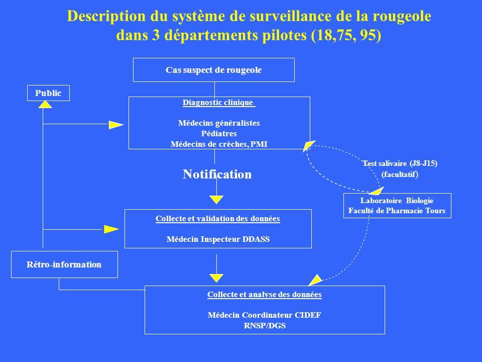 Description du système de surveillance de la rougeole dans 3 départements pilotes (18,75, 95) Cas suspect de rougeole Diagnostic clinique Médecins gén