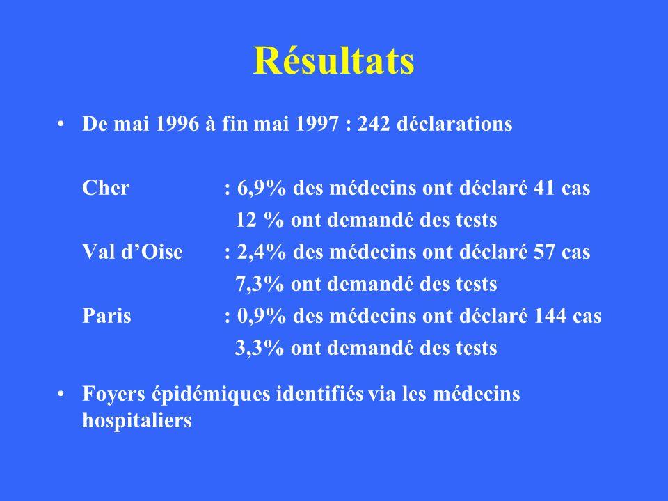 Résultats De mai 1996 à fin mai 1997 : 242 déclarations Cher : 6,9% des médecins ont déclaré 41 cas 12 % ont demandé des tests Val dOise: 2,4% des méd