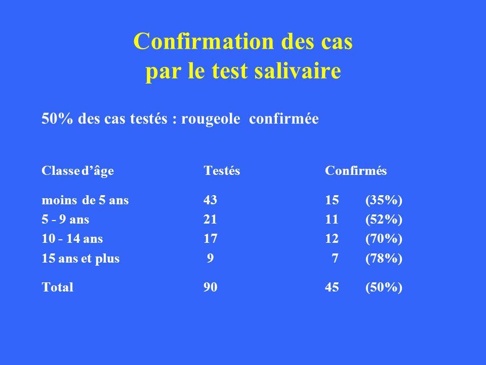 Confirmation des cas par le test salivaire 50% des cas testés : rougeole confirmée Classe dâgeTestésConfirmés moinsde 5 ans 43 15(35%) 5 - 9 ans 21 11
