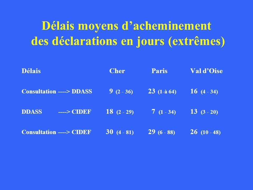 Délais moyens dacheminement des déclarations en jours (extrêmes) Délais Cher ParisVal dOise Consultation ----> DDASS 9 (2 - 36) 23 (1-à 64) 16 (4 - 34