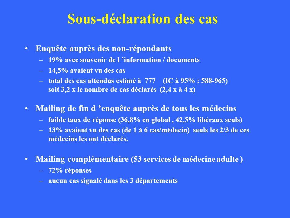 Sous-déclaration des cas Enquête auprès des non-répondants –19% avec souvenir de l information / documents –14,5% avaient vu des cas –total des cas at