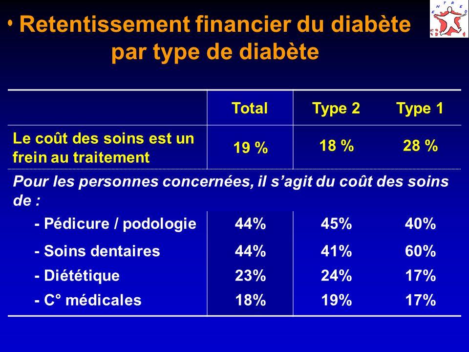 Retentissement financier du diabète par type de diabète TotalType 2Type 1 Le coût des soins est un frein au traitement 19 % 18 %28 % Pour les personnes concernées, il sagit du coût des soins de : - Pédicure / podologie44%45%40% - Soins dentaires44%41%60% - Diététique23%24%17% - C° médicales18%19%17%
