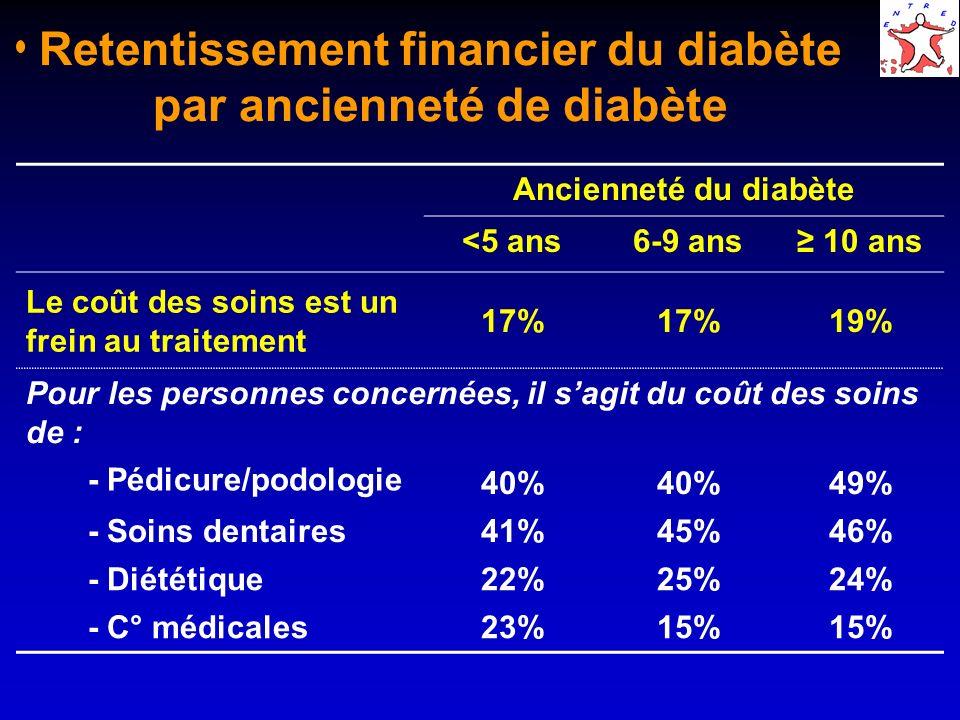 Retentissement financier du diabète par ancienneté de diabète Ancienneté du diabète <5 ans6-9 ans 10 ans Le coût des soins est un frein au traitement 17% 19% Pour les personnes concernées, il sagit du coût des soins de : - Pédicure/podologie 40% 49% - Soins dentaires41%45%46% - Diététique22%25%24% - C° médicales23%15%