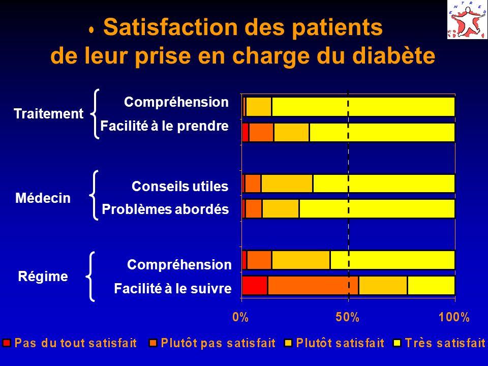 Satisfaction des patients de leur prise en charge du diabète Régime Compréhension Facilité à le suivre Traitement Compréhension Facilité à le prendre Médecin Conseils utiles Problèmes abordés