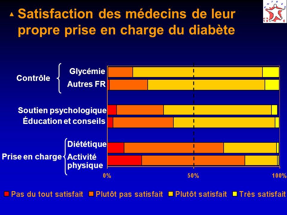 Satisfaction des médecins de leur propre prise en charge du diabète Contrôle Glycémie Autres FR Soutien psychologique Prise en charge Éducation et conseils Diététique Activité physique