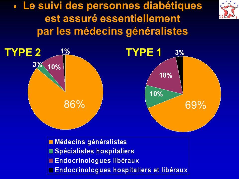 Le suivi des personnes diabétiques est assuré essentiellement par les médecins généralistes 69% 10% 18% 3% 86% 3% 10% 1% TYPE 2TYPE 1