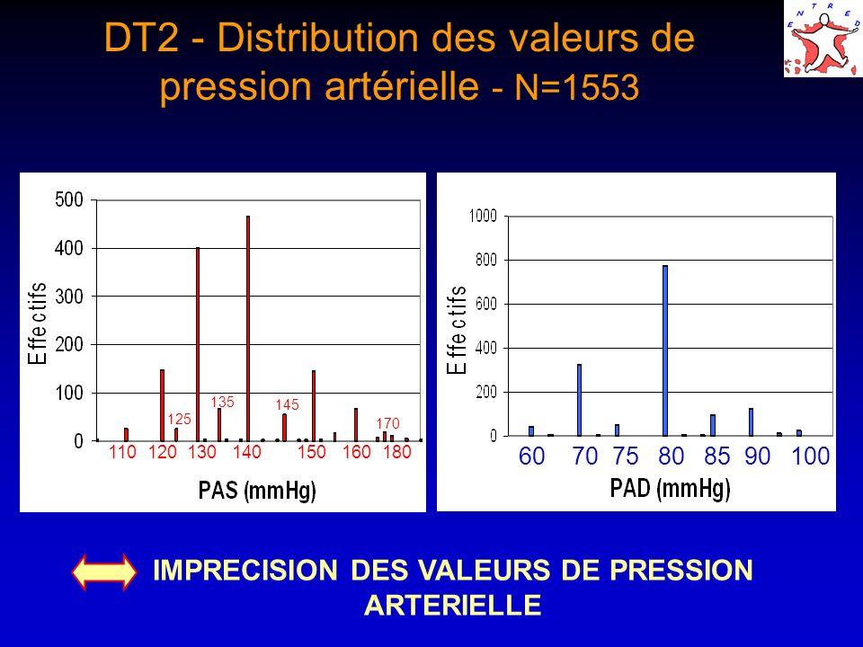 DT2 - Distribution des valeurs de pression artérielle - N=1553 60 70 75 80 85 90 100 110 120 130 140 150 160 180 125 135 145 170 IMPRECISION DES VALEU