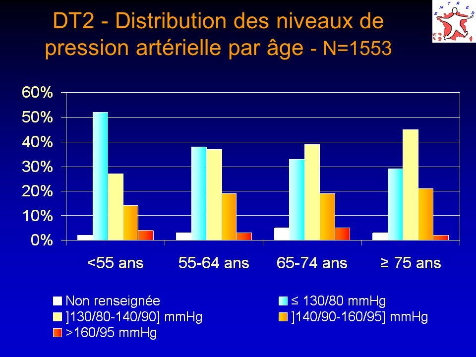 DT2 - Distribution des niveaux de pression artérielle par âge - N=1553