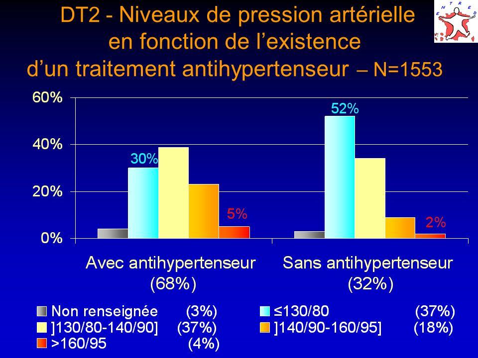 DT2 - Niveaux de pression artérielle en fonction de lexistence dun traitement antihypertenseur – N=1553