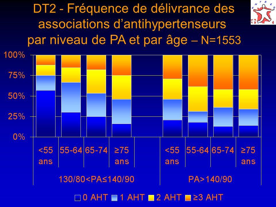 DT2 - Fréquence de délivrance des associations dantihypertenseurs par niveau de PA et par âge – N=1553