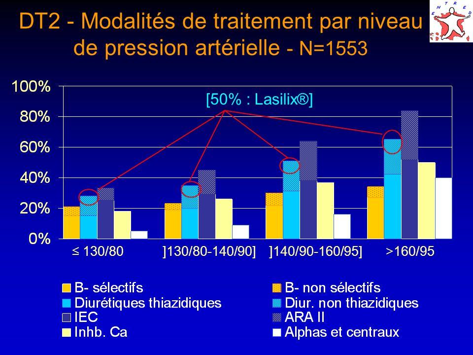 DT2 - Modalités de traitement par niveau de pression artérielle - N=1553 130/80]130/80-140/90]]140/90-160/95]>160/95 [50% : Lasilix®]