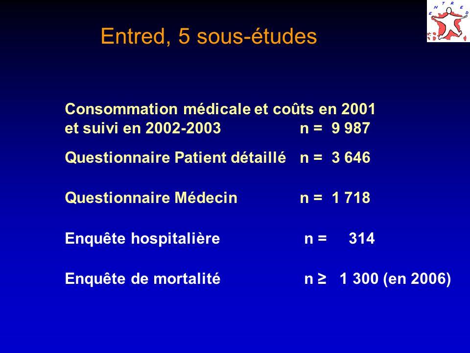 Entred, 5 sous-études Consommation médicale et coûts en 2001 et suivi en 2002-2003n = 9 987 Questionnaire Patient détaillén = 3 646 Questionnaire Méde