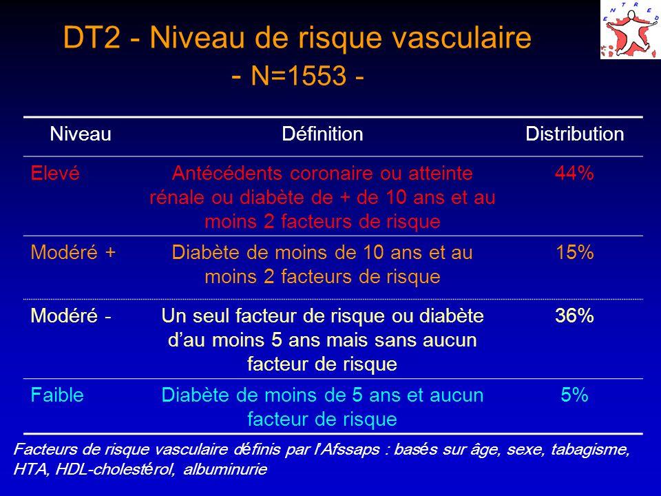 DT2 - Niveau de risque vasculaire - N=1553 - Facteurs de risque vasculaire d é finis par l Afssaps : bas é s sur âge, sexe, tabagisme, HTA, HDL-choles