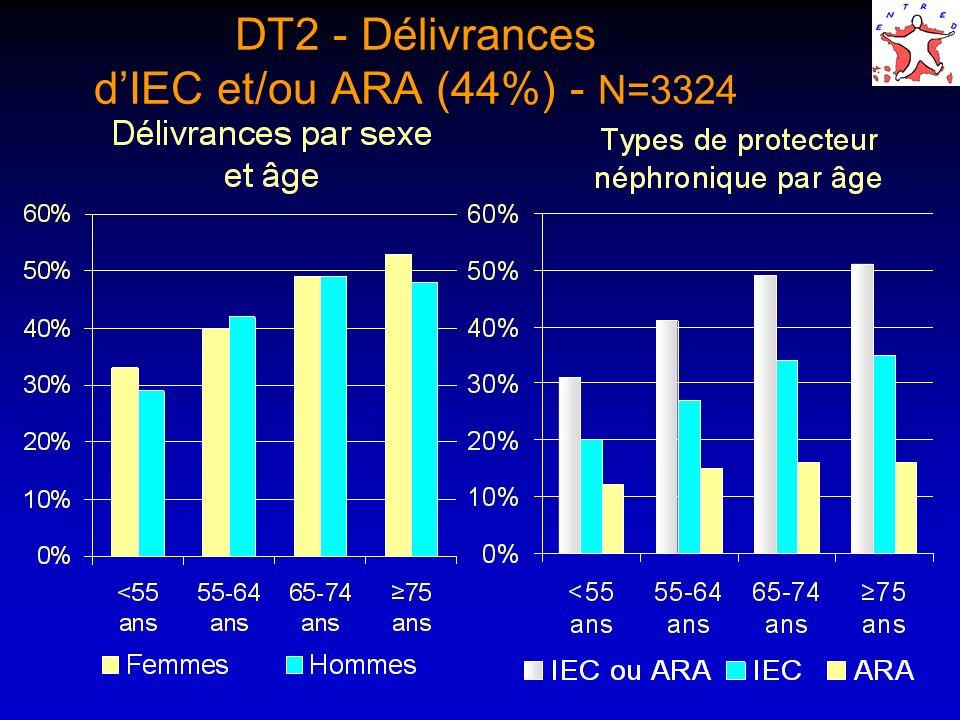 DT2 - Délivrances dIEC et/ou ARA (44%) - N=3324