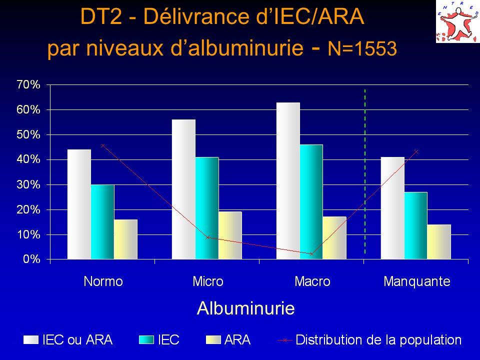 DT2 - Délivrance dIEC/ARA par niveaux dalbuminurie - N=1553 Albuminurie