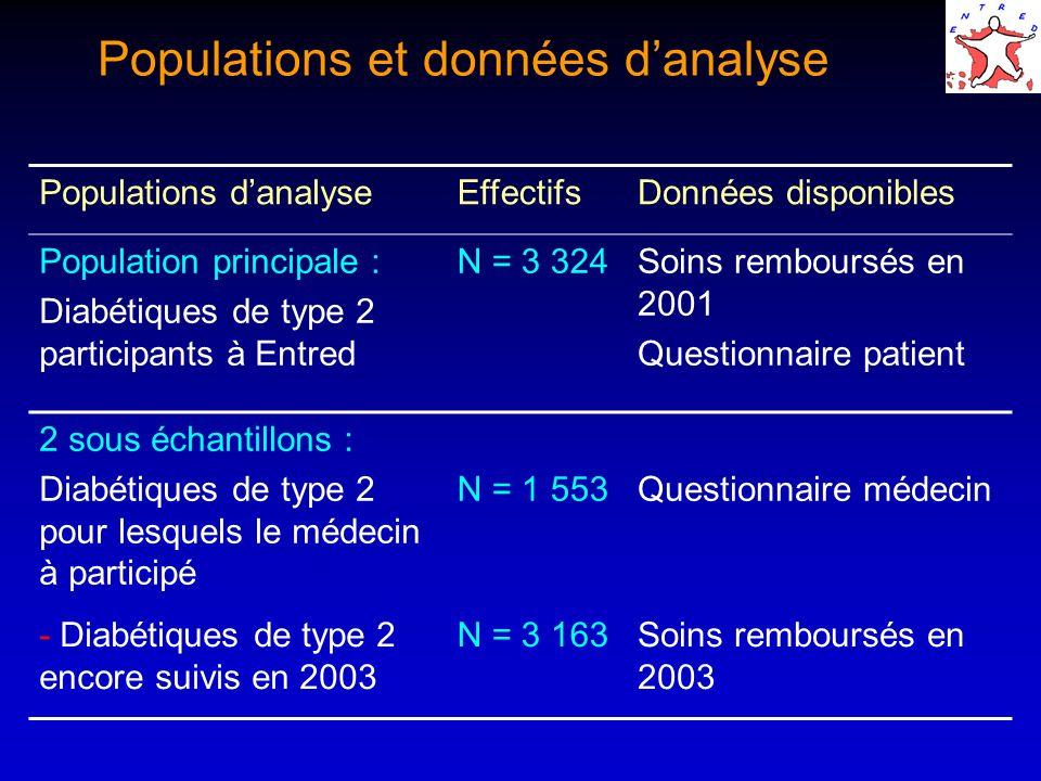 Populations danalyseEffectifsDonnées disponibles Population principale : Diabétiques de type 2 participants à Entred N = 3 324Soins remboursés en 2001