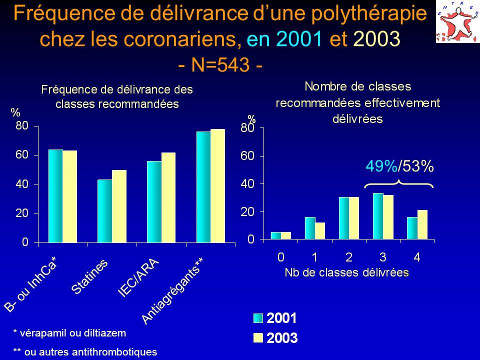 Fréquence de délivrance dune polythérapie chez les coronariens, en 2001 et 2003 - N=543 - 49%/53% * vérapamil ou diltiazem ** ou autres antithrombotiq