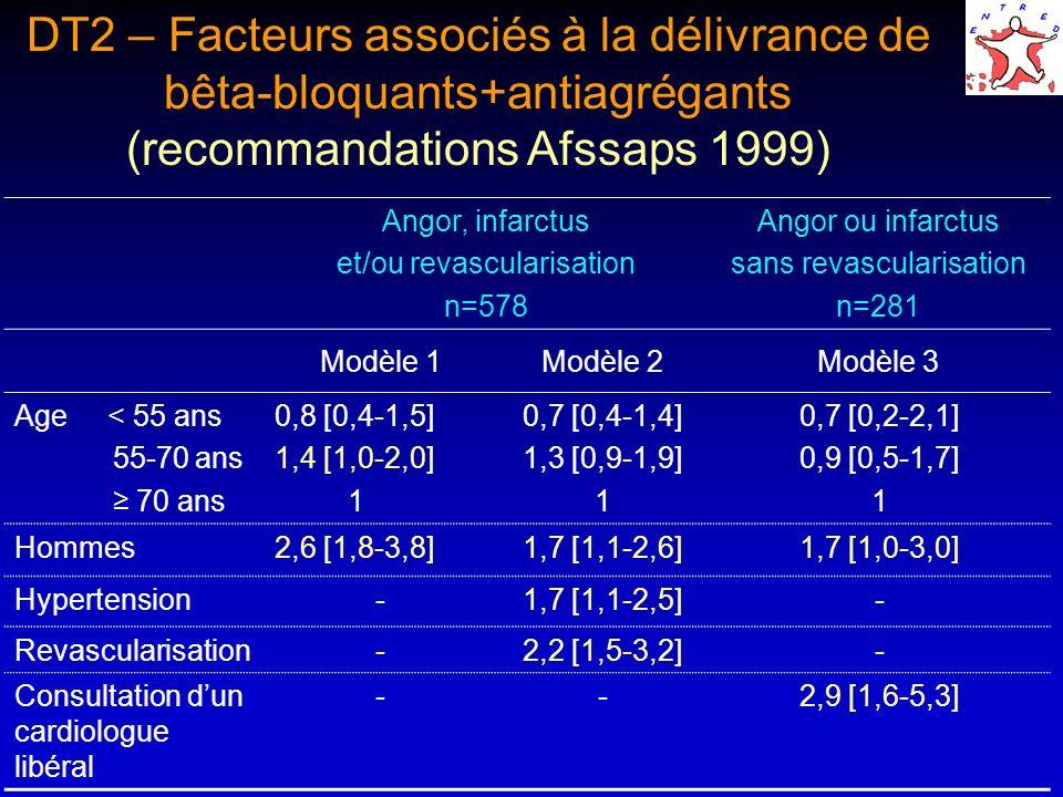 DT2 – Facteurs associés à la délivrance de bêta-bloquants+antiagrégants (recommandations Afssaps 1999) Angor, infarctus et/ou revascularisation n=578