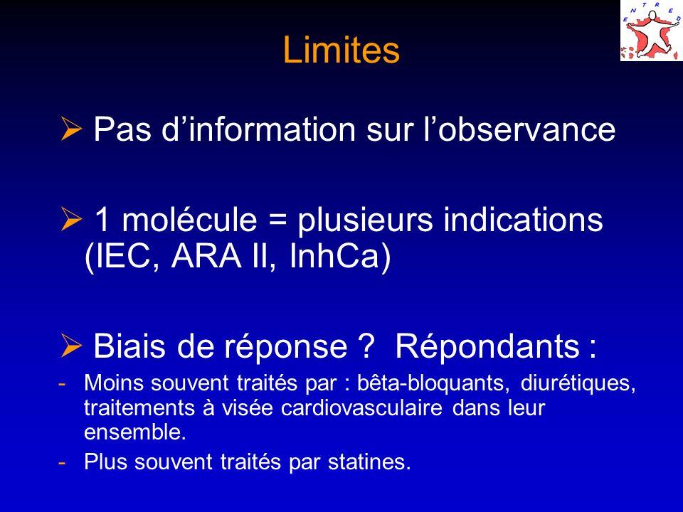 Limites Pas dinformation sur lobservance 1 molécule = plusieurs indications (IEC, ARA II, InhCa) Biais de réponse ? Répondants : -Moins souvent traité