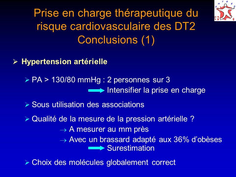 Hypertension artérielle PA > 130/80 mmHg : 2 personnes sur 3 Intensifier la prise en charge Sous utilisation des associations Qualité de la mesure de