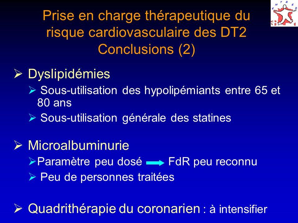 Dyslipidémies Sous-utilisation des hypolipémiants entre 65 et 80 ans Sous-utilisation générale des statines Microalbuminurie Paramètre peu dosé FdR pe