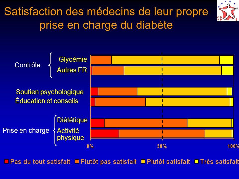 Satisfaction des médecins de leur propre prise en charge du diabète Contrôle Glycémie Autres FR Soutien psychologique Prise en charge Éducation et con