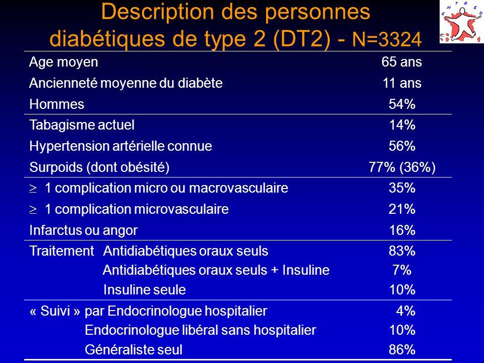 Description des personnes diabétiques de type 2 (DT2) - N=3324 Age moyen65 ans Ancienneté moyenne du diabète11 ans Hommes54% Tabagisme actuel14% Hyper