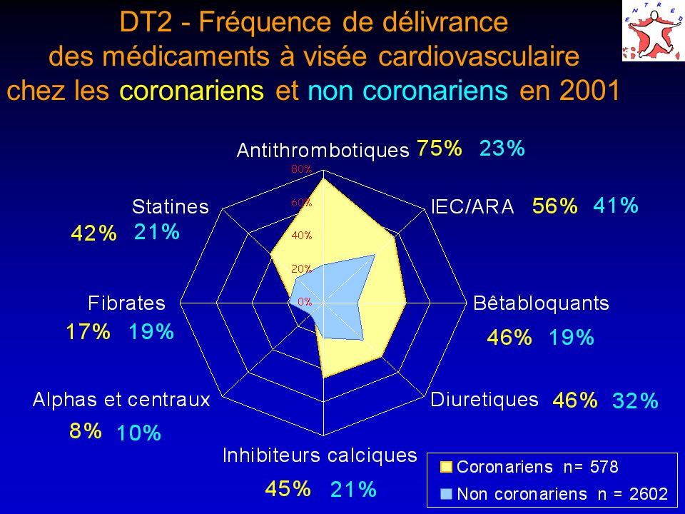 DT2 - Fréquence de délivrance des médicaments à visée cardiovasculaire chez les coronariens et non coronariens en 2001