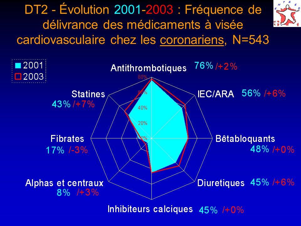 DT2 - Évolution 2001-2003 : Fréquence de délivrance des médicaments à visée cardiovasculaire chez les coronariens, N=543