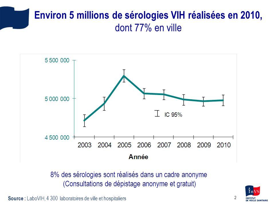 2 Environ 5 millions de sérologies VIH réalisées en 2010, dont 77% en ville 8% des sérologies sont réalisés dans un cadre anonyme (Consultations de dépistage anonyme et gratuit) Source : LaboVIH, 4 300 laboratoires de ville et hospitaliers
