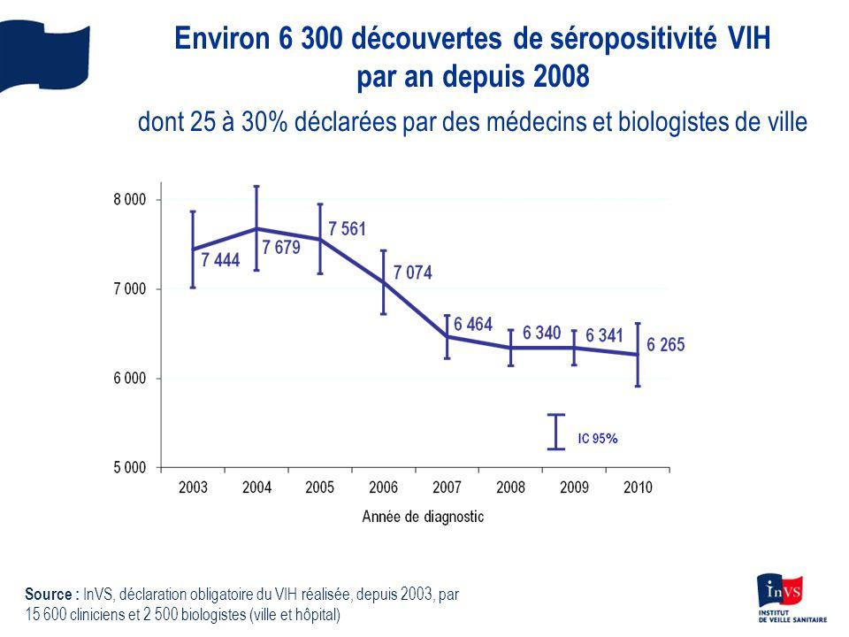 Environ 6 300 découvertes de séropositivité VIH par an depuis 2008 dont 25 à 30% déclarées par des médecins et biologistes de ville Source : InVS, déclaration obligatoire du VIH réalisée, depuis 2003, par 15 600 cliniciens et 2 500 biologistes (ville et hôpital)
