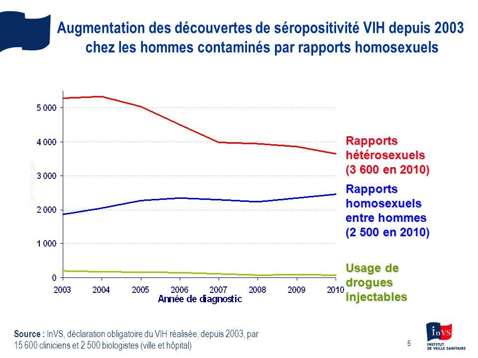 5 Augmentation des découvertes de séropositivité VIH depuis 2003 chez les hommes contaminés par rapports homosexuels Rapports homosexuels entre hommes (2 500 en 2010) Usage de drogues injectables Rapports hétérosexuels (3 600 en 2010) Source : InVS, déclaration obligatoire du VIH réalisée, depuis 2003, par 15 600 cliniciens et 2 500 biologistes (ville et hôpital)