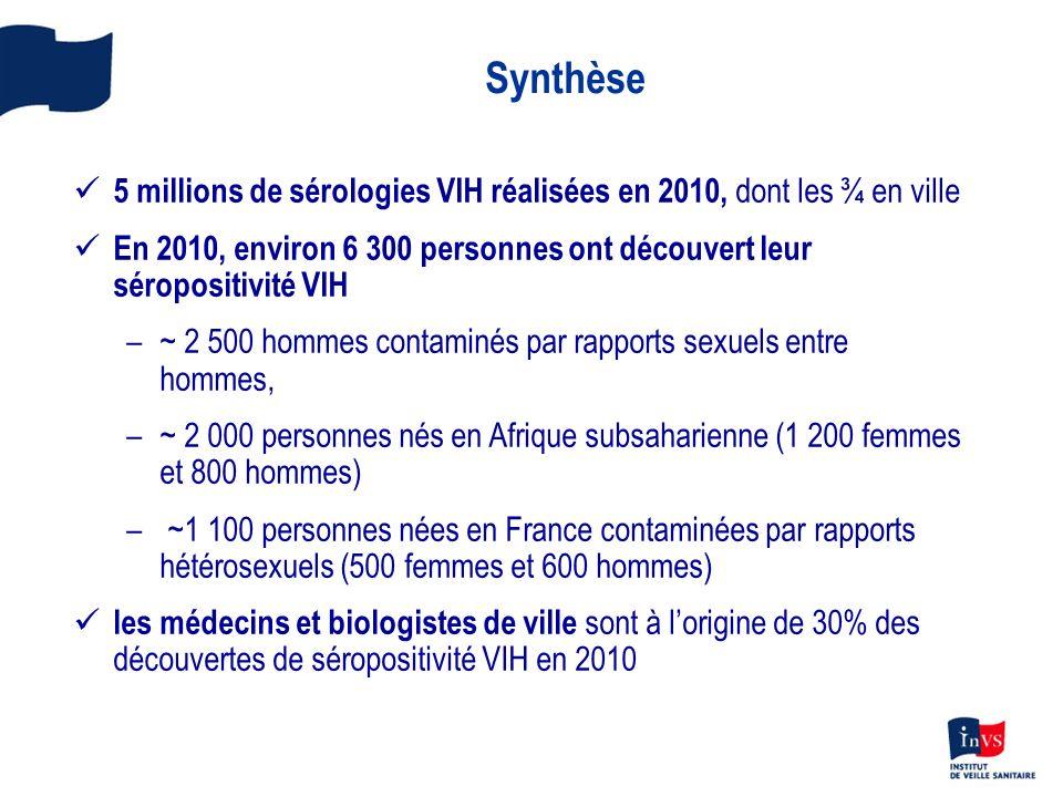 Synthèse 5 millions de sérologies VIH réalisées en 2010, dont les ¾ en ville En 2010, environ 6 300 personnes ont découvert leur séropositivité VIH –~ 2 500 hommes contaminés par rapports sexuels entre hommes, –~ 2 000 personnes nés en Afrique subsaharienne (1 200 femmes et 800 hommes) – ~1 100 personnes nées en France contaminées par rapports hétérosexuels (500 femmes et 600 hommes) les médecins et biologistes de ville sont à lorigine de 30% des découvertes de séropositivité VIH en 2010