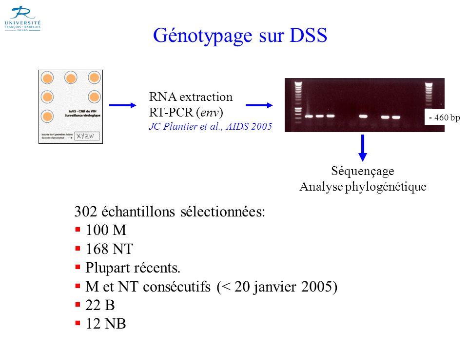 Génotypage sur DSS RNA extraction RT-PCR (env) JC Plantier et al., AIDS 2005 - 460 bp Séquençage Analyse phylogénétique 302 échantillons sélectionnées