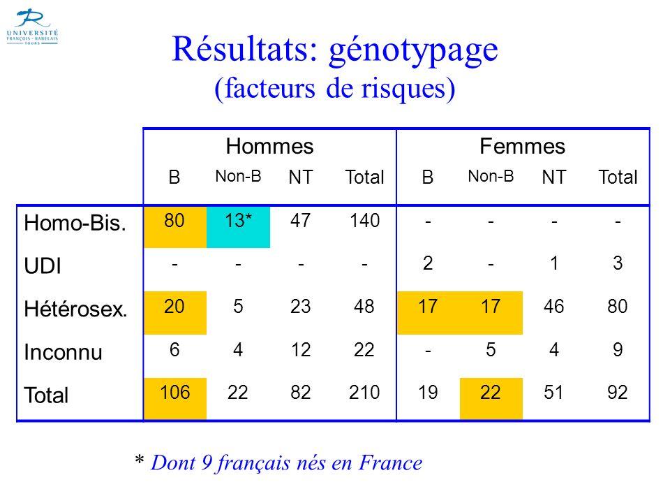 Résultats: génotypage (facteurs de risques) HommesFemmes B Non-B NTTotalB Non-B NTTotal Homo-Bis. 8013*47140---- UDI ----2-13 Hétérosex. 205234817 468