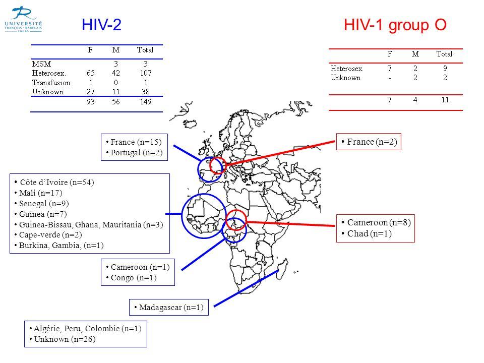 HIV-2 France (n=15) Portugal (n=2) Côte dIvoire (n=54) Mali (n=17) Senegal (n=9) Guinea (n=7) Guinea-Bissau, Ghana, Mauritania (n=3) Cape-verde (n=2)