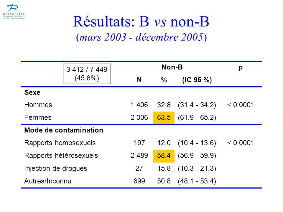 Résultats: B vs non-B (mars 2003 - décembre 2005) Non-Bp N%(IC 95 %) Sexe Hommes1 40632.8(31.4 - 34.2)< 0.0001 Femmes2 00663.5(61.9 - 65.2) Mode de co