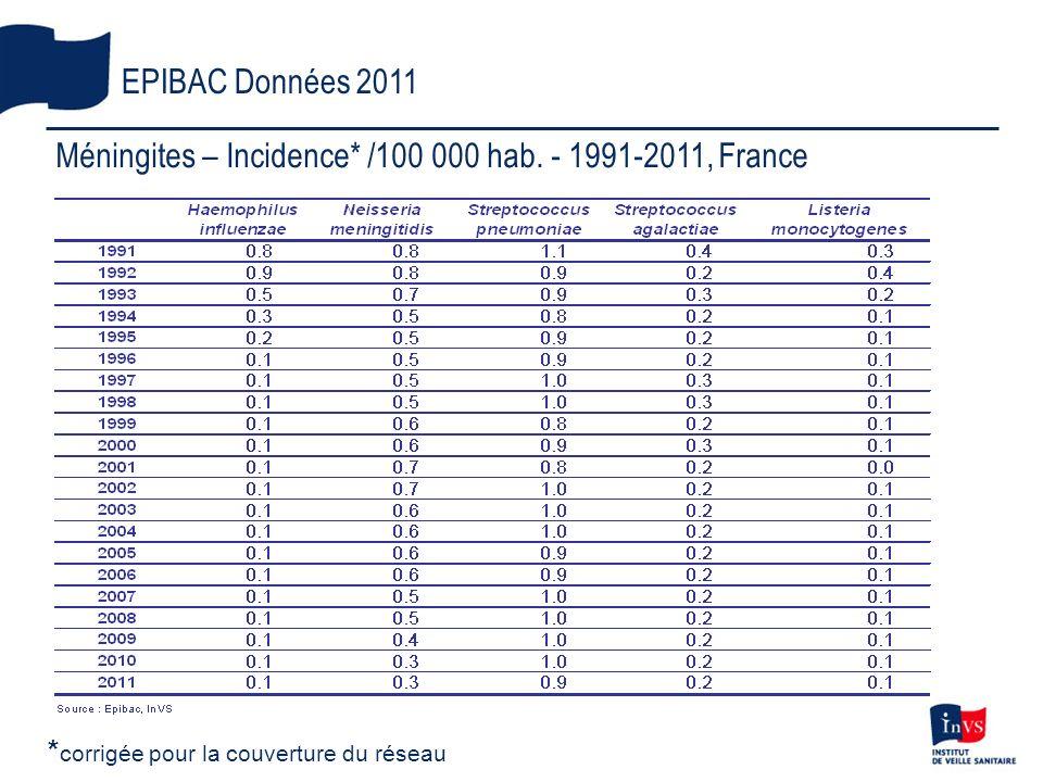 Méningites – Incidence* /100 000 hab. - 1991-2011, France EPIBAC Données 2011 * corrigée pour la couverture du réseau
