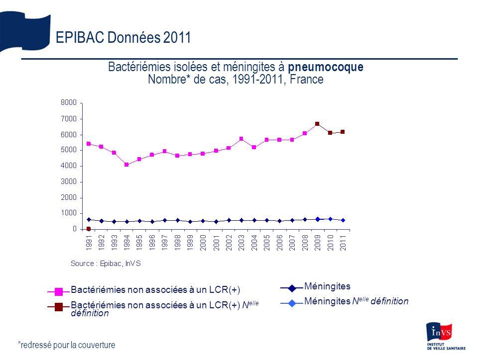 Bactériémies isolées et méningites à pneumocoque Nombre* de cas, 1991-2011, France EPIBAC Données 2011 *redressé pour la couverture Bactériémies non a