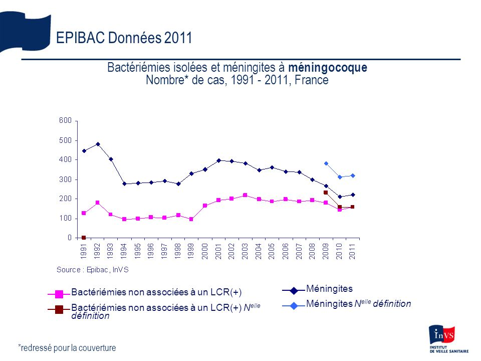 Bactériémies isolées et méningites à méningocoque Nombre* de cas, 1991 - 2011, France EPIBAC Données 2011 *redressé pour la couverture Bactériémies no