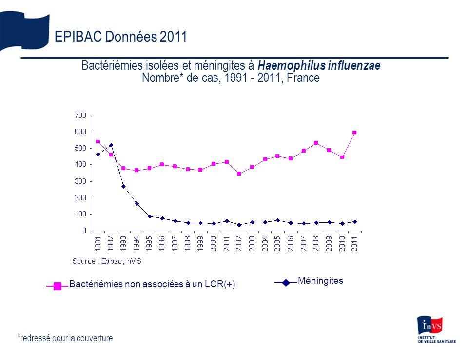 Bactériémies isolées et méningites à Haemophilus influenzae Nombre* de cas, 1991 - 2011, France EPIBAC Données 2011 *redressé pour la couverture Bacté