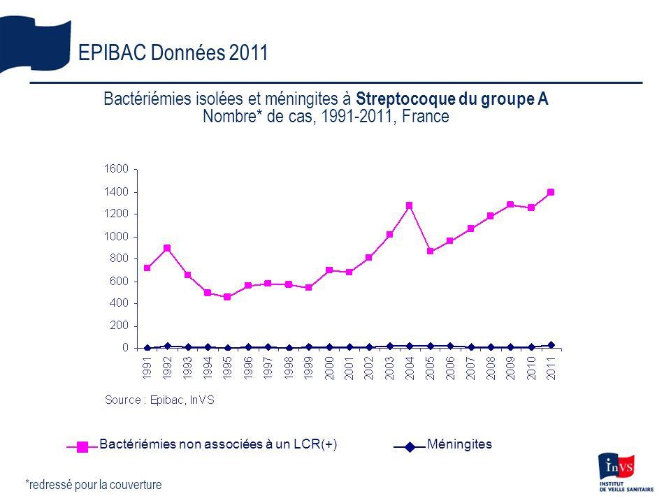 Bactériémies isolées et méningites à Streptocoque du groupe A Nombre* de cas, 1991-2011, France EPIBAC Données 2011 *redressé pour la couverture Bacté