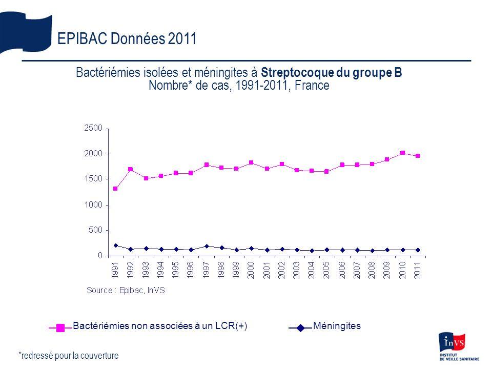 Bactériémies isolées et méningites à Streptocoque du groupe B Nombre* de cas, 1991-2011, France EPIBAC Données 2011 *redressé pour la couverture Bacté