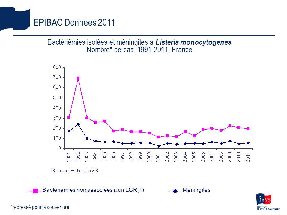 Bactériémies isolées et méningites à Listeria monocytogenes Nombre* de cas, 1991-2011, France EPIBAC Données 2011 *redressé pour la couverture Bactéri